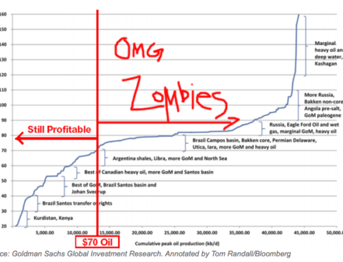 $1 Trillion of Zombie Investments Stranded in the Oil Fields