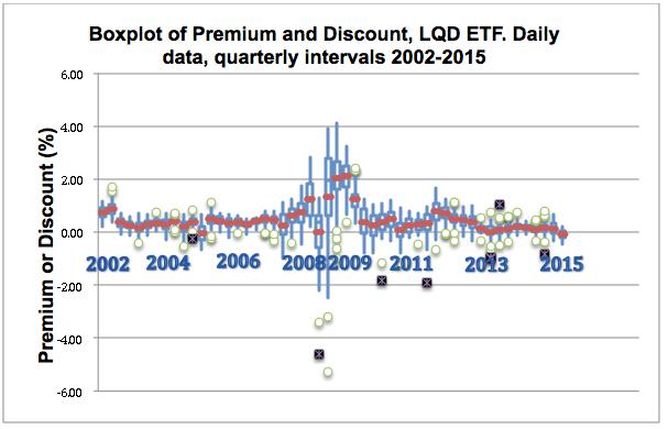 Is Bond Market Liquidity Really Falling?